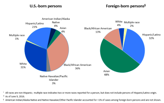 TB cases for U.S. born and foreign born people 2015